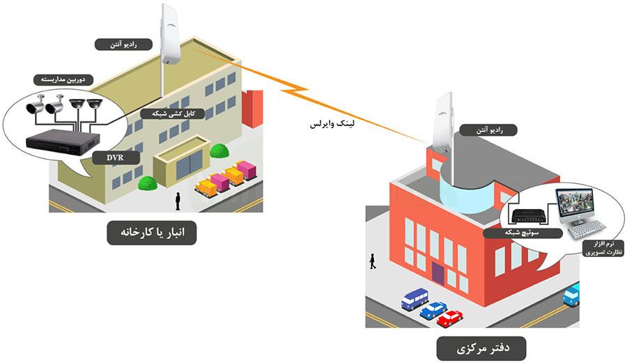 Solution-CCTV Remote Monitoring
