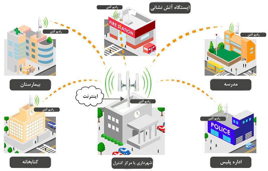 Solution-Wireless-EGov