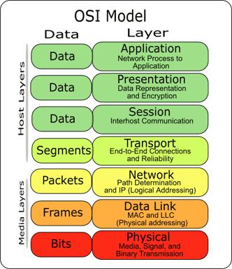 لایه های شبکه
