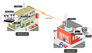 Solution-CCTV-Remote-Monitoring
